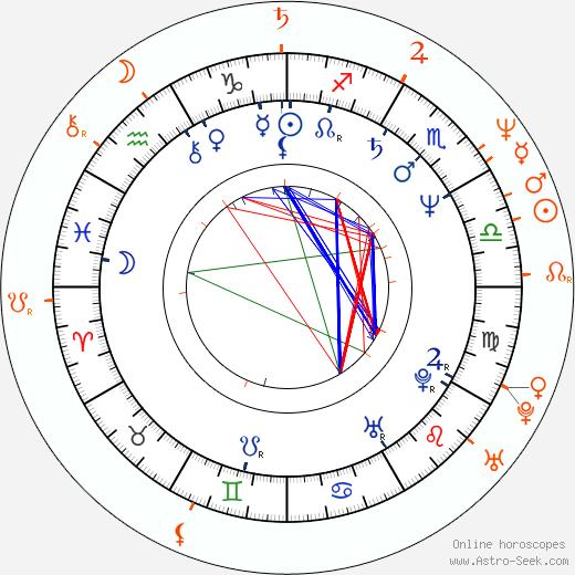 Horoscope Matching, Love compatibility: Jane Kaczmarek and Bradley Whitford