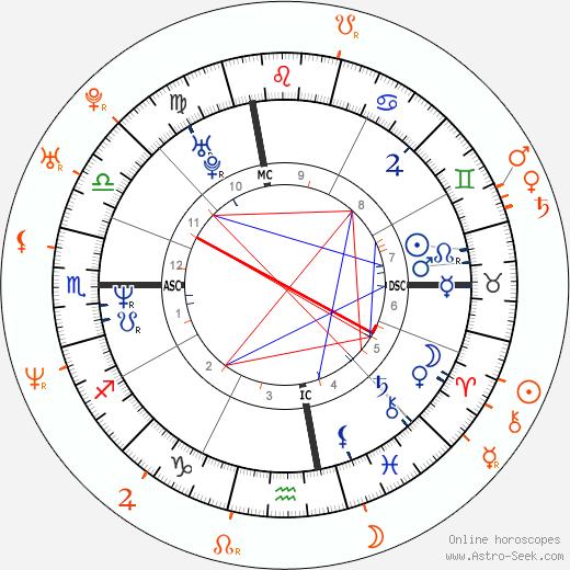 Horoscope Matching, Love compatibility: Janet Jackson and Kamaal Ibn John Fareed