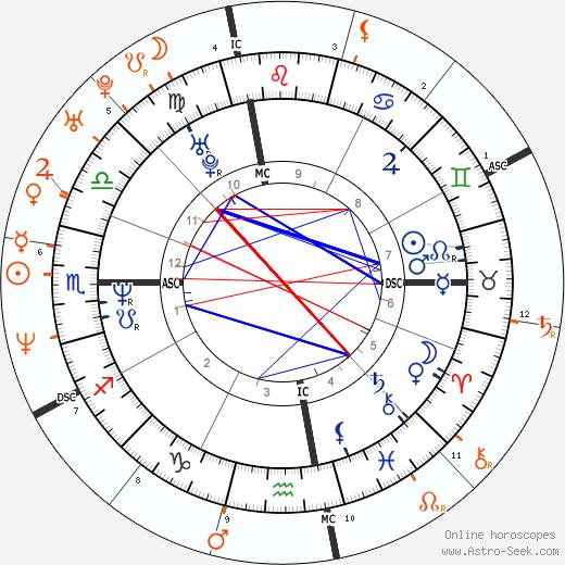 Horoscope Matching, Love compatibility: Janet Jackson and Matthew McConaughey