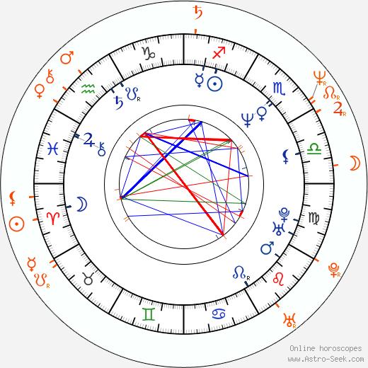 Horoscope Matching, Love compatibility: Janine Turner and Alec Baldwin