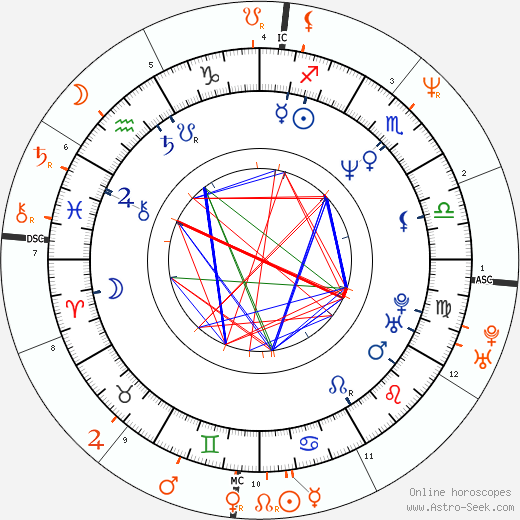 Horoscope Matching, Love compatibility: Janine Turner and Mark Grace