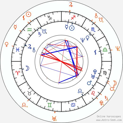 Horoscope Matching, Love compatibility: Janine Turner and Mikhail Baryshnikov