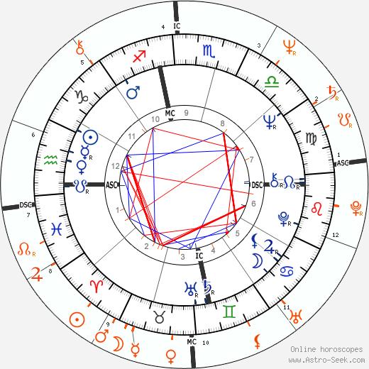 Horoscope Matching, Love compatibility: Janis Joplin and Janis Ian