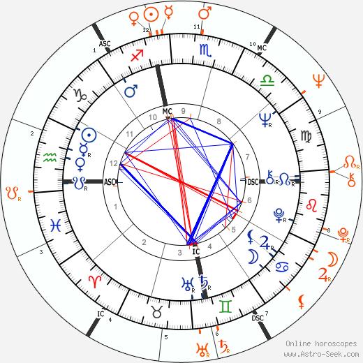 Horoscope Matching, Love compatibility: Janis Joplin and Jimi Hendrix