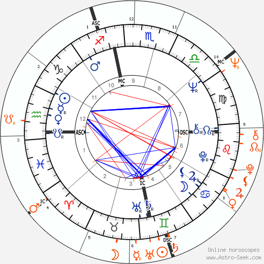Horoscope Matching, Love compatibility: Janis Joplin and Joe Namath