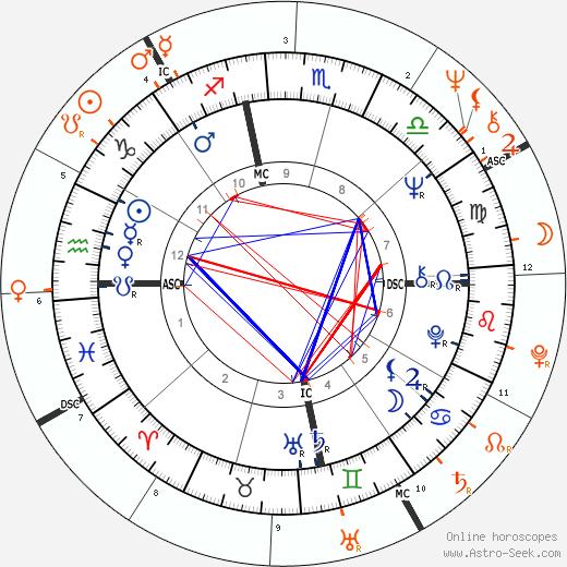 Horoscope Matching, Love compatibility: Janis Joplin and Stephen Stills