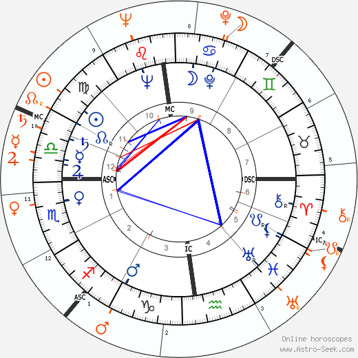 Horoscope Matching, Love compatibility: Janis Paige and Jackie Cooper