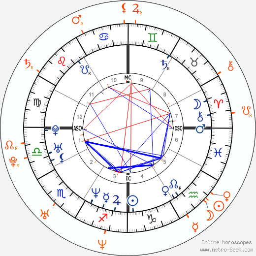 Horoscope Matching, Love compatibility: Jared Leto and Kristi McDaniel