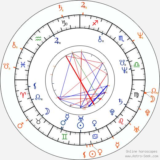 Horoscope Matching, Love compatibility: Jaro Filip and Anna Šišková