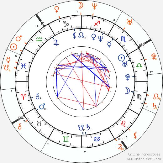 Horoscope Matching, Love compatibility: Jason Aaron Baca and Jennifer Love Hewitt