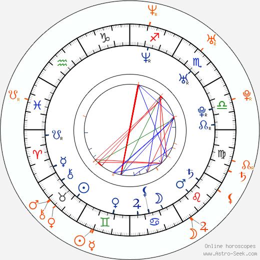 Horoscope Matching, Love compatibility: Jason Biggs and Jenny Mollen