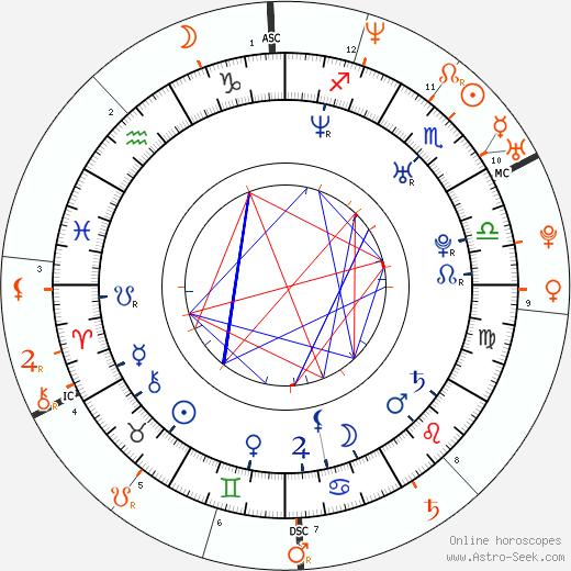 Horoscope Matching, Love compatibility: Jason Biggs and Tara Reid