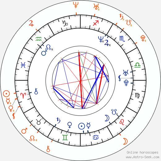Horoscope Matching, Love compatibility: Jason Lewis and Jessica Szohr