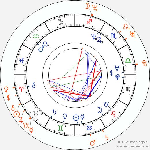 Horoscope Matching, Love compatibility: Jason Lewis and Monet Mazur