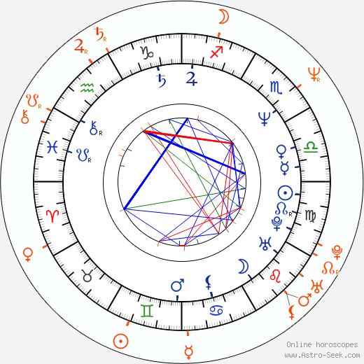 Horoscope Matching, Love compatibility: Jayne Brook and John Terlesky