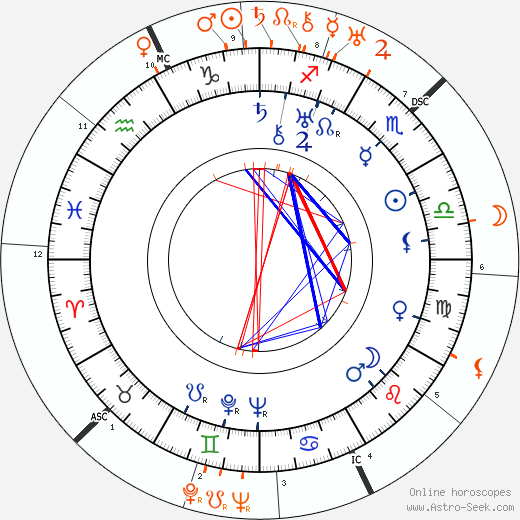 Horoscope Matching, Love compatibility: Jean Arthur and Humphrey Bogart