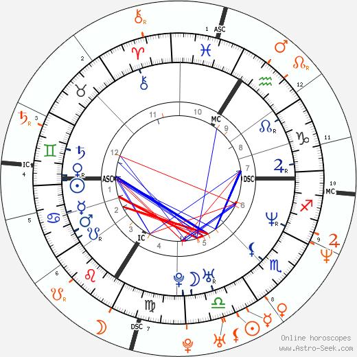 Horoscope Matching, Love compatibility: Jean Dujardin and Alexandra Lamy
