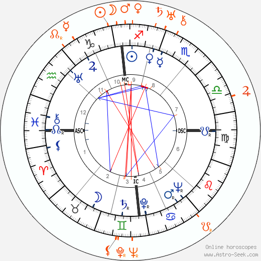 Horoscope Matching, Love compatibility: Jean Marais and Julien Carette