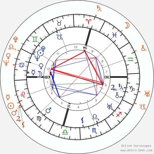 Horoscope Matching, Love compatibility: Jeanette MacDonald and Gene Raymond