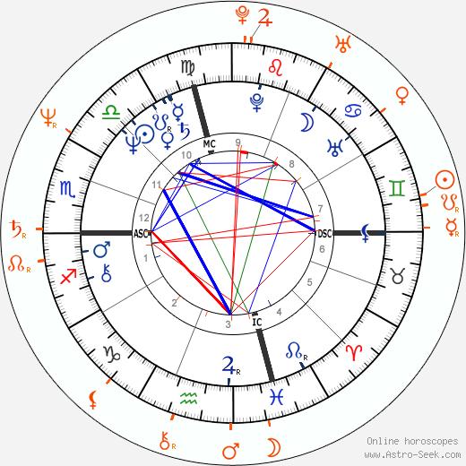 Horoscope Matching, Love compatibility: Jeff Conaway and Lisa Hartman