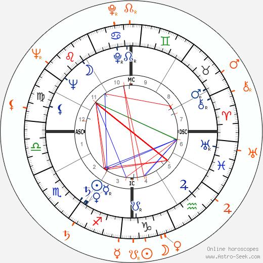 Horoscope Matching, Love compatibility: Jeffrey Hunter and Barbara Rush