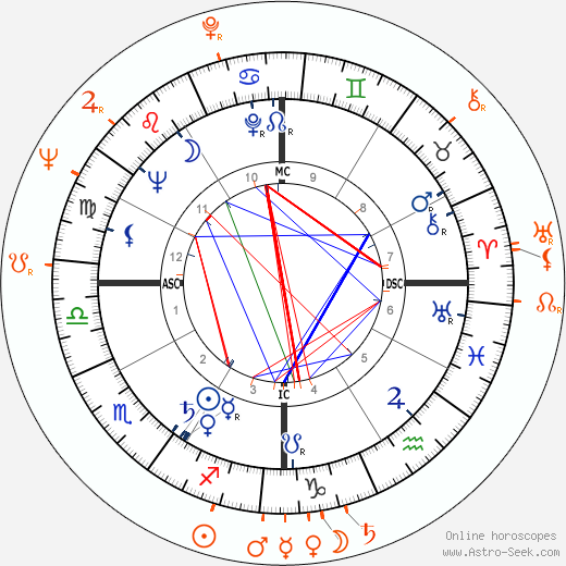 Horoscope Matching, Love compatibility: Jeffrey Hunter and Rita Moreno