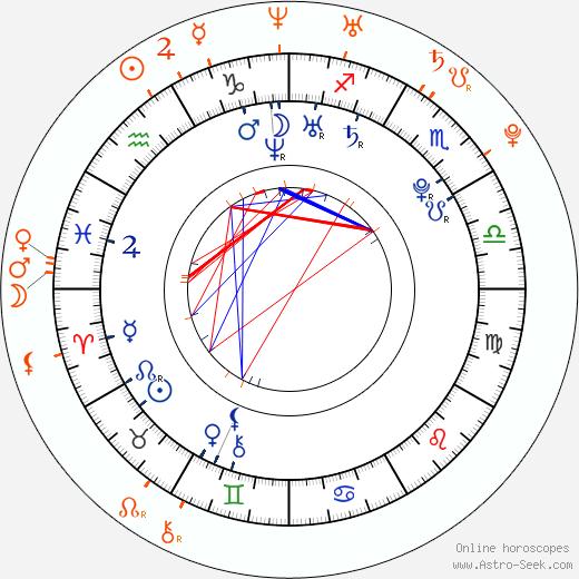 Horoscope Matching, Love compatibility: Jenna Ushkowitz and Michael Trevino
