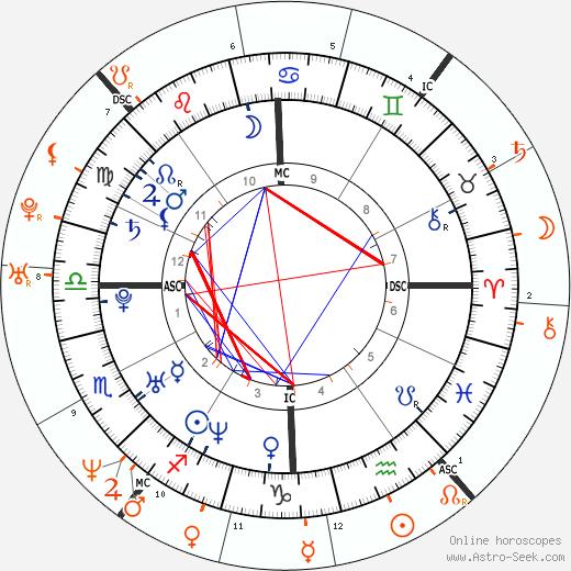 Horoscope Matching, Love compatibility: Jennifer Carpenter and Michael C. Hall