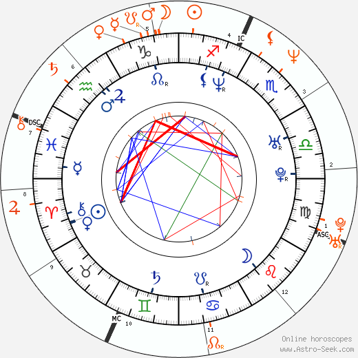 Horoscope Matching, Love compatibility: Jennifer Esposito and Benjamin Bratt