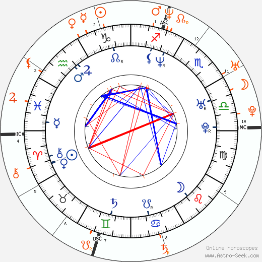 Horoscope Matching, Love compatibility: Jennifer Esposito and Bradley Cooper