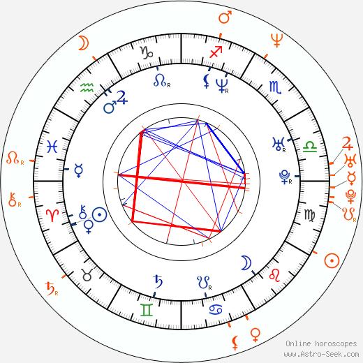 Horoscope Matching, Love compatibility: Jennifer Esposito and Cameron Mathison