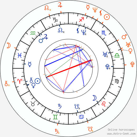 Horoscope Matching, Love compatibility: Jennifer Esposito and Jonny Lee Miller