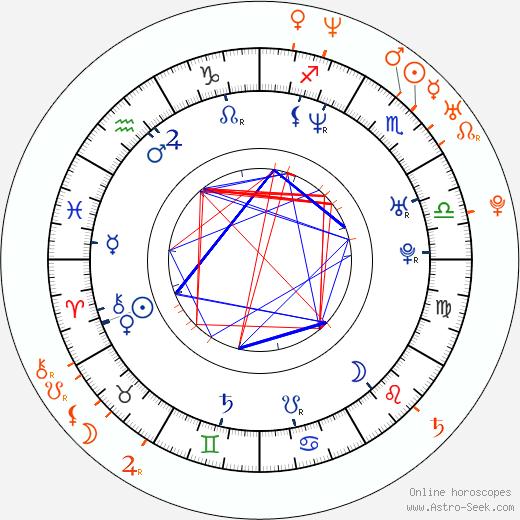 Horoscope Matching, Love compatibility: Jennifer Esposito and Mark Philippoussis