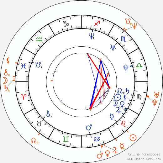 Horoscope Matching, Love compatibility: Jennifer Finnigan and Jonathan Silverman
