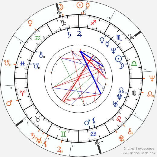 Horoscope Matching, Love compatibility: Jennifer Holliday and Maurice White