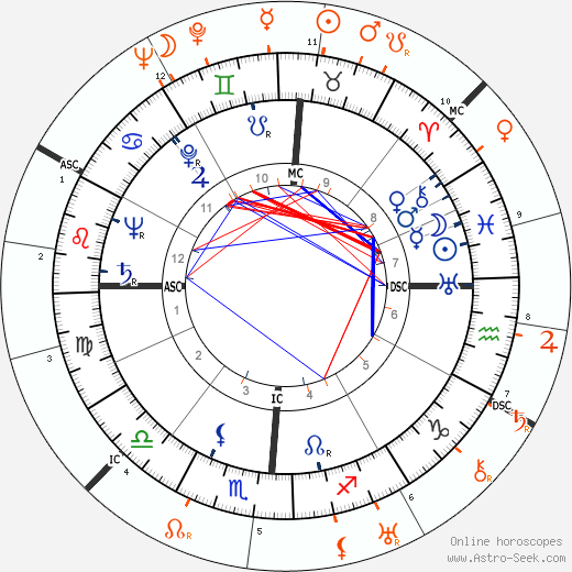 Horoscope Matching, Love compatibility: Jennifer Jones and David O. Selznick