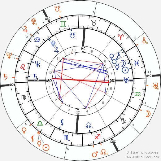 Horoscope Matching, Love compatibility: Jennifer Jones and Robert Walker