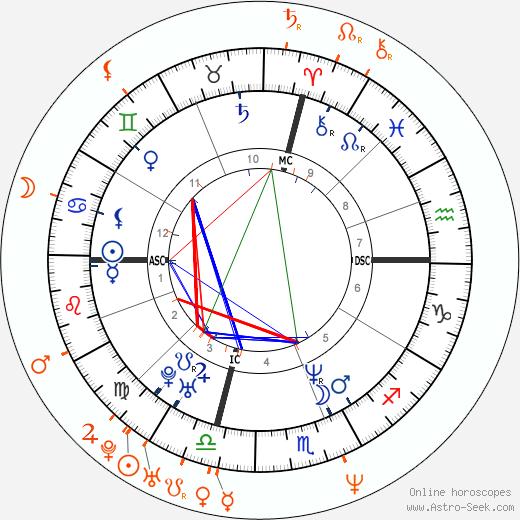 Horoscope Matching, Love compatibility: Jennifer Lopez and Marc Anthony