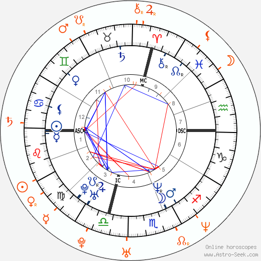 Horoscope Matching, Love compatibility: Jennifer Lopez and Rodrigo Santoro