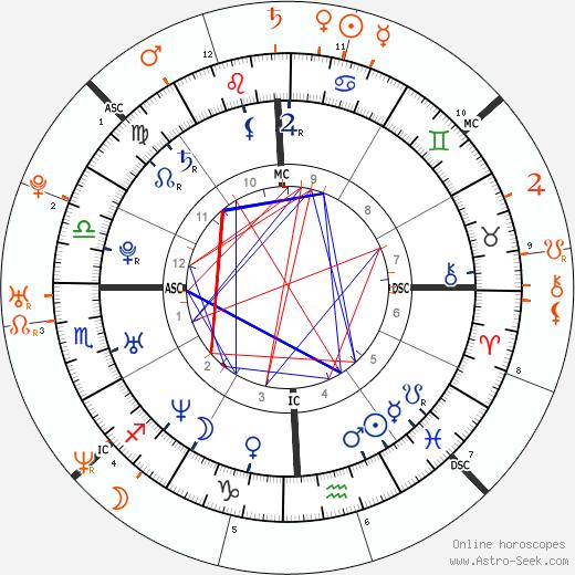 Horoscope Matching, Love compatibility: Jennifer Love Hewitt and Fred Savage