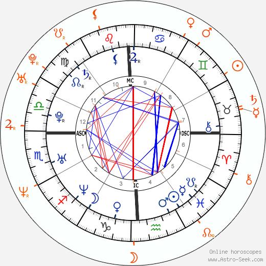 Horoscope Matching, Love compatibility: Jennifer Love Hewitt and Jamie Kennedy