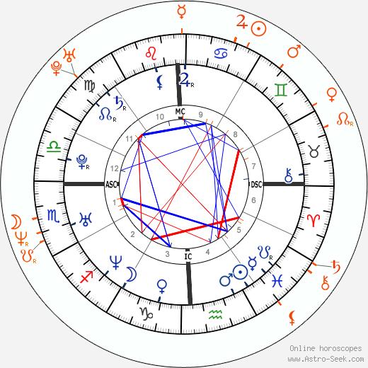 Horoscope Matching, Love compatibility: Jennifer Love Hewitt and John Cusack