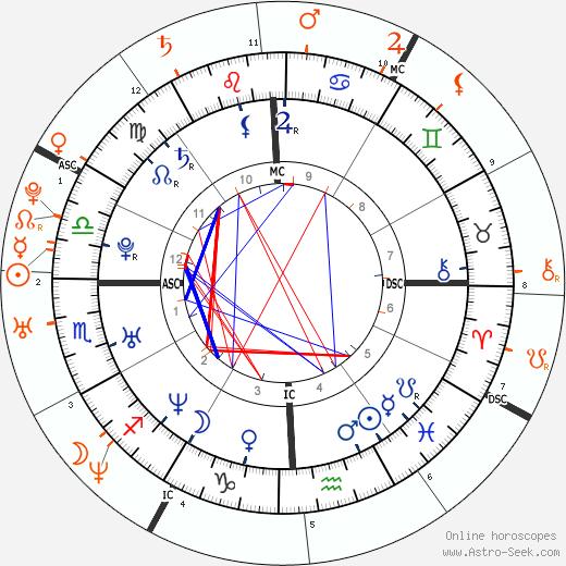 Horoscope Matching, Love compatibility: Jennifer Love Hewitt and John Mayer