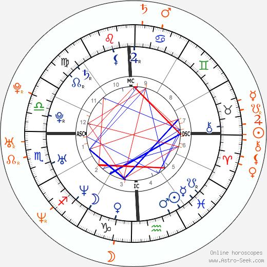 Horoscope Matching, Love compatibility: Jennifer Love Hewitt and Joseph Lawrence