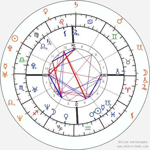 Horoscope Matching, Love compatibility: Jennifer Love Hewitt and Kip Pardue