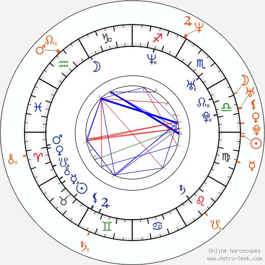 Horoscope Matching, Love compatibility: Jennifer Walcott and Luke Wilson
