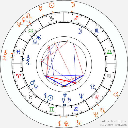 Horoscope Matching, Love compatibility: Jennings Lang and Betty Furness