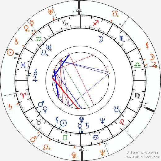 Horoscope Matching, Love compatibility: Jennings Lang and Joan Bennett