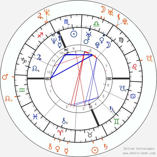 Horoscope Matching, Love compatibility: Jenny McCarthy and Ivan Sergei