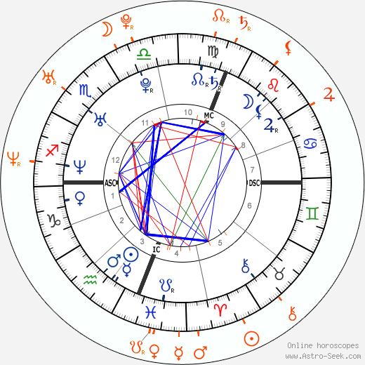 Horoscope Matching, Love compatibility: Jesse Spencer and Jennifer Morrison